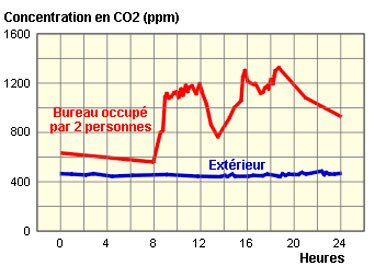 travail-taux-dioxyde-carbone-CO2